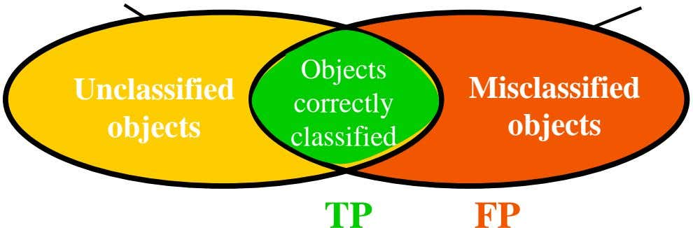 Objects Unclassified Misclassified correctly objects objects classified TP FP