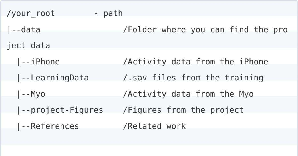 /your_root - path |--data ject data |--iPhone |--LearningData |--Myo |--project-Figures |--References /Folder