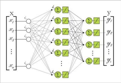 CS553 – Neural Networks Figure 11: Feedforward Error Backpropagation Neural Network architecture showing input pattern,