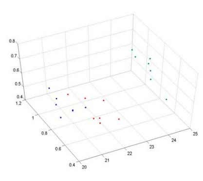 when number of classes was higher than 20. In this case, the Figure 12: 3-Dimensional scatter