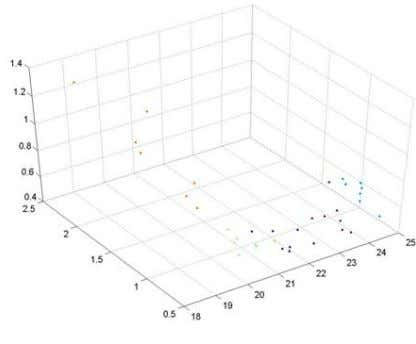 scatter plot of SVD input data containing 3 classes Figure 13: Same as above, 5 classes