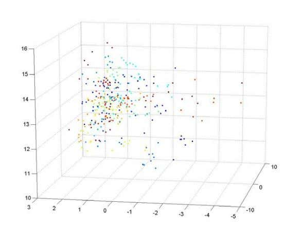 CS553 – Neural Networks (a) (b) (c) Figure 16: 3-Dimensional patterns pre-processed with Independent Component Analysis