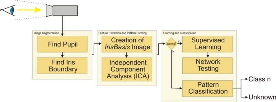 CS553 – Neural Networks Figure 2: Diagram showing processing steps, from image capture to image segmentation,