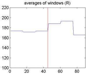 accuracy of the algorithm, for window i 1 n / ws (b) (d) Figure 6: Example