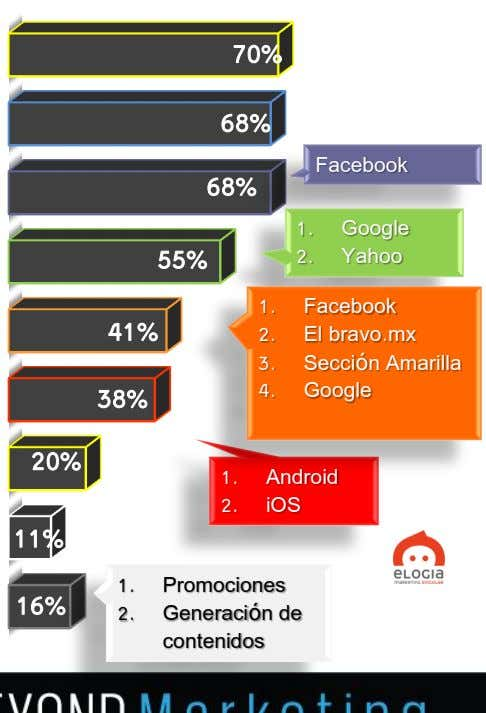70% 68% Facebook 68% 1. Google 55% 2. Yahoo 1. Facebook 41% 2. El bravo.mx