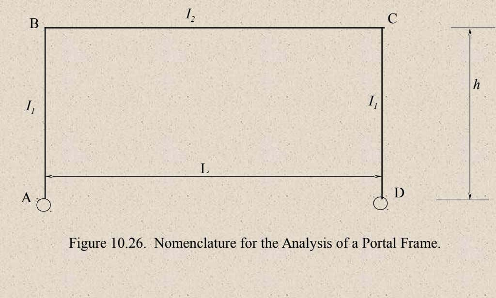 I 2 C B h I 1 I 1 L D A Figure 10.26. Nomenclature for