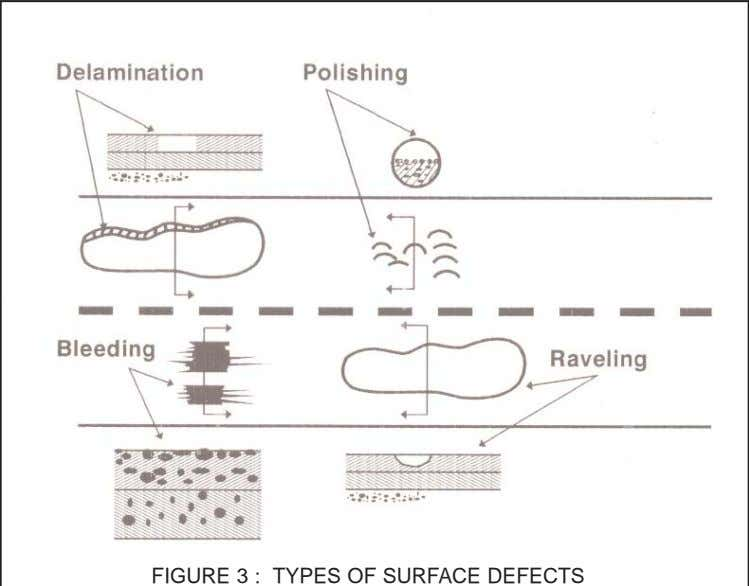 FIGURE 3 : TYPES OF SURFACE DEFECTS