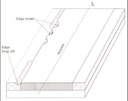 Visual Assessment Of Flexible Pavement Surface Conditions FIGURE 5 : TYPES OF EDGE DEFECTS 7.0. EDGE