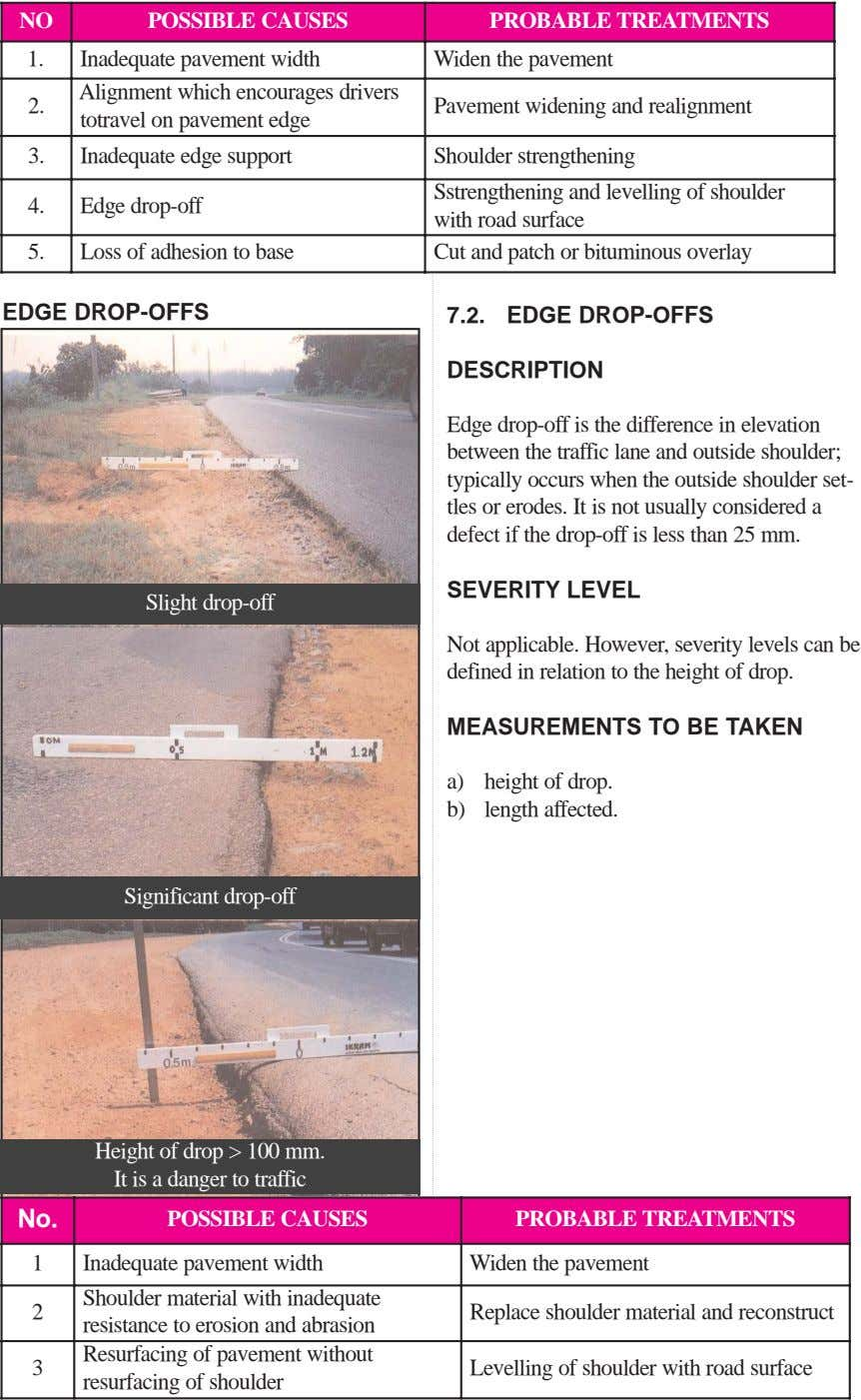 NO POSSIBLE CAUSES PROBABLE TREATMENTS 1. Inadequate pavement width Widen the pavement 2. Alignment which