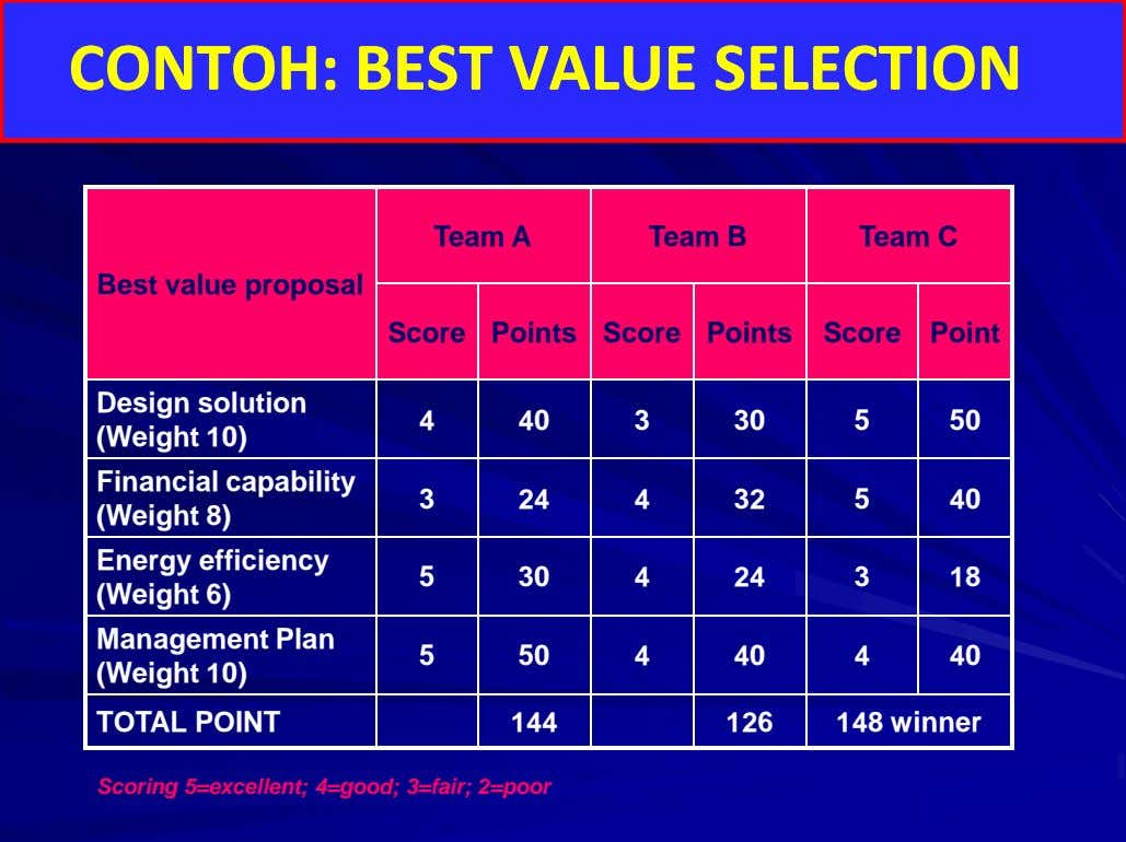 CONTOH: BEST VALUE SELECTION CONTOH: BEST VALUE SELECTION Team A Team B Team C Best