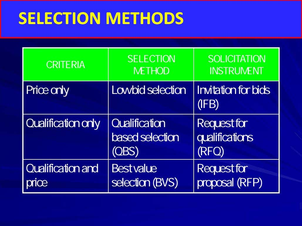 SSEELLEECCTTIIOONN MMEETTHHOODSDS SELECTION SOLICITATION CRITERIA METHOD INSTRUMENT Price only Low bid selection