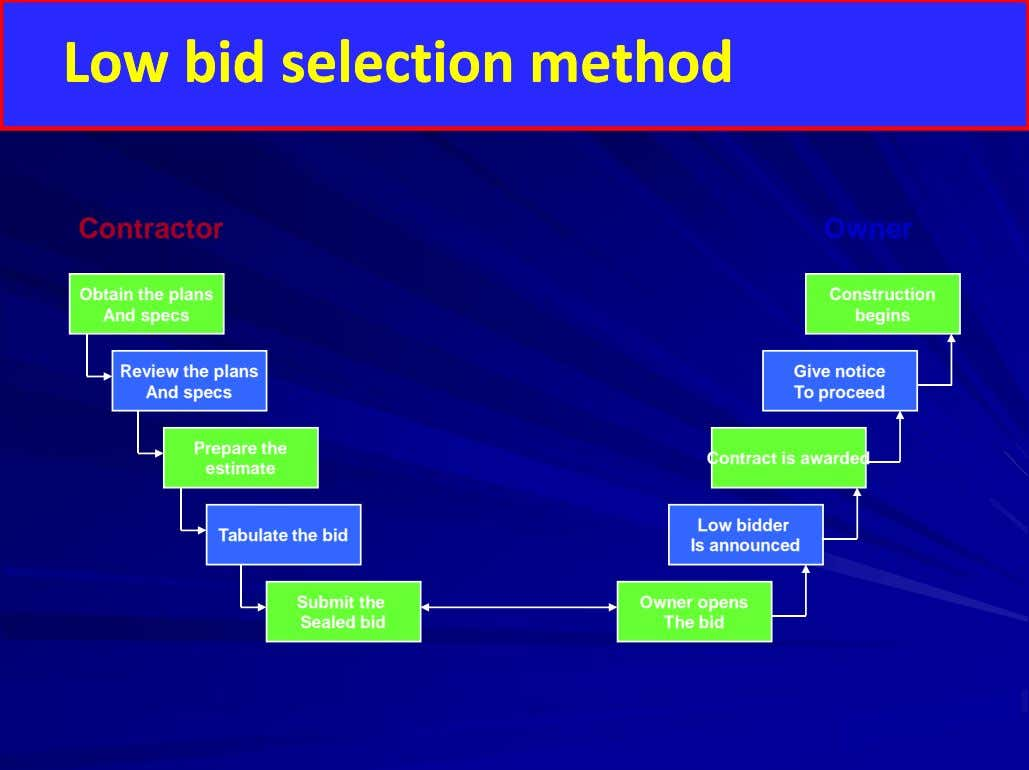 LLowow bid selection method bid selection method Contractor Owner Obtain the plans And specs Construction