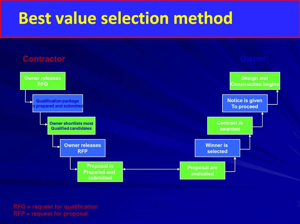 Best value selection method Best value selection method Contractor Owner Owner releases RFQ Design and