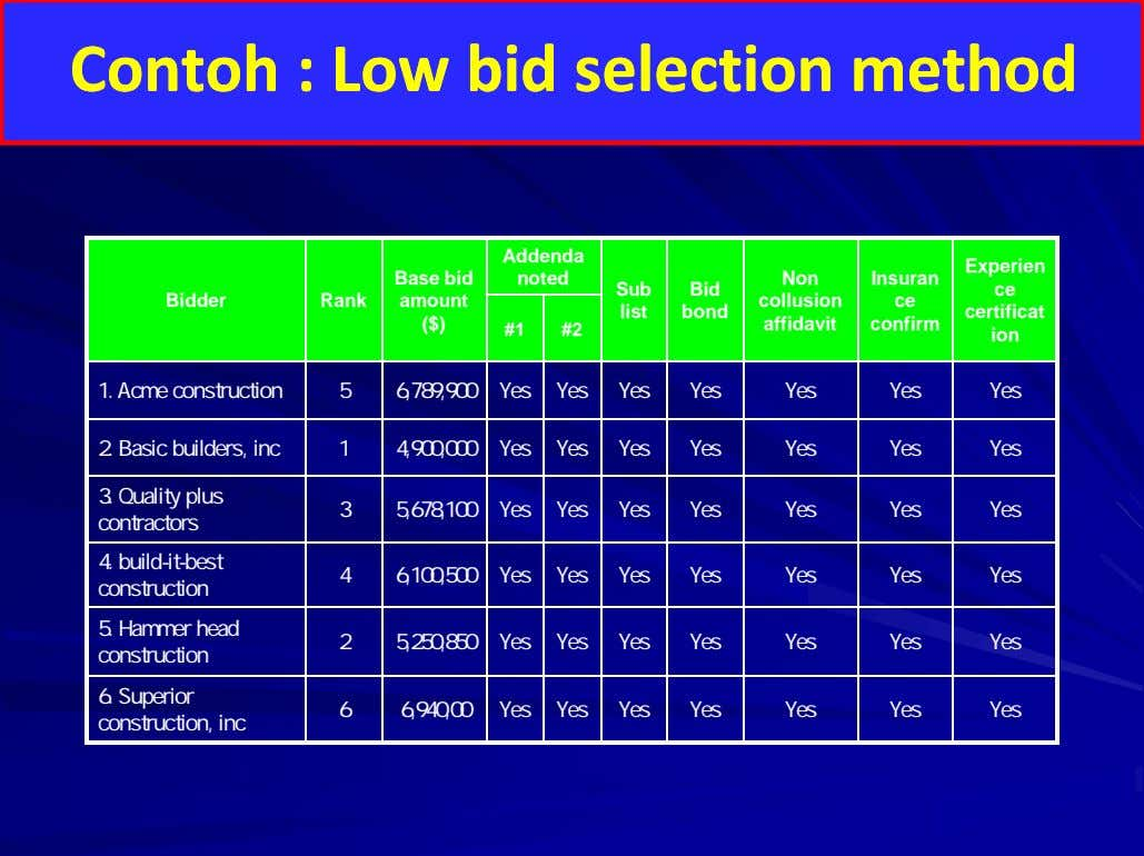 CCoonntotohh :: LLowow bid selection method bid selection method Addenda Experien Base bid noted Non