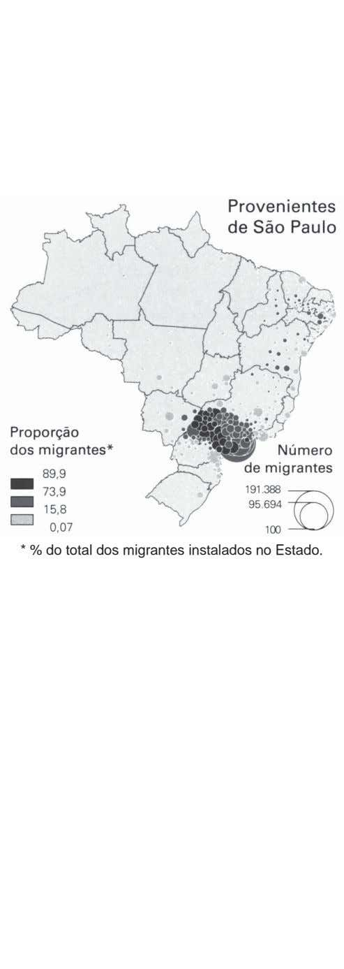 * % do total dos migrantes instalados no Estado.