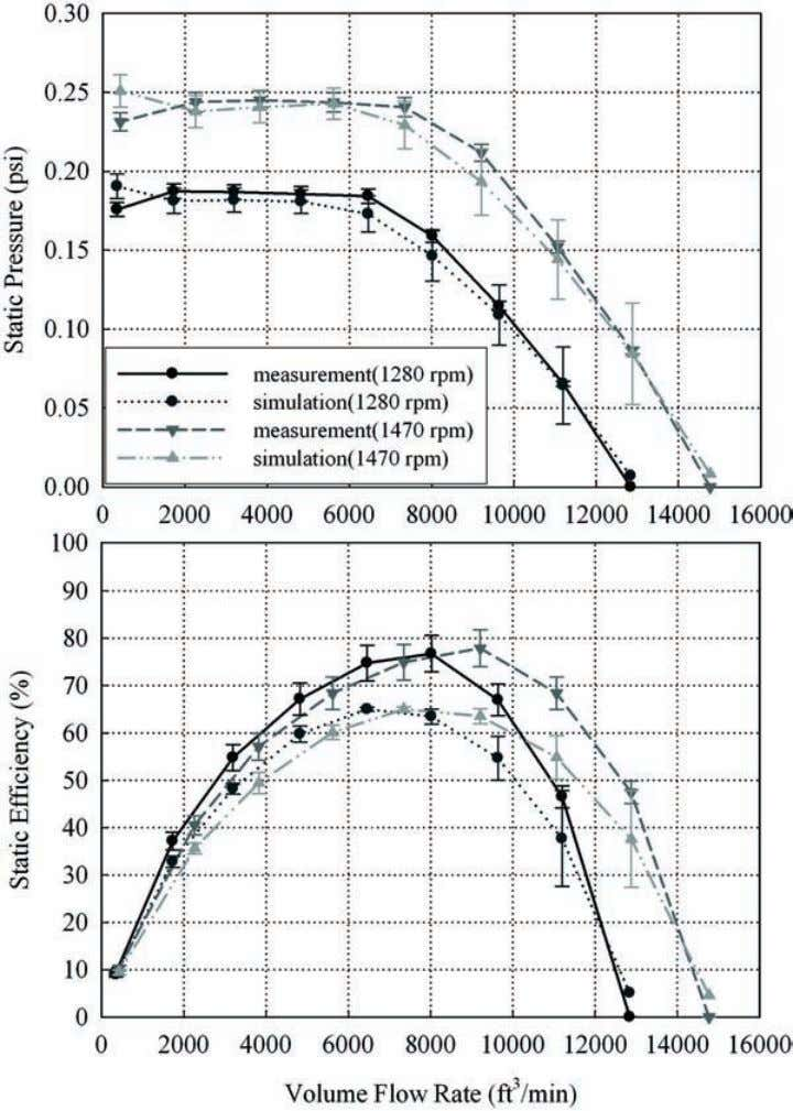 480 HVAC&R R ESEARCH Figure 10b. Measured and simulated performance and efficiency curves of Model C