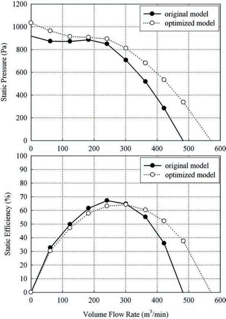 V OLUME 15, N UMBER 3, M AY 2009 485 Figure 16a. Performance comparison between Model