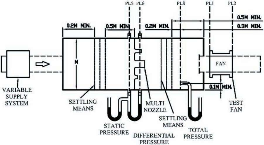 are placed on the opening of the inlet duct to simulate Figure 5. Schematic from AMCA