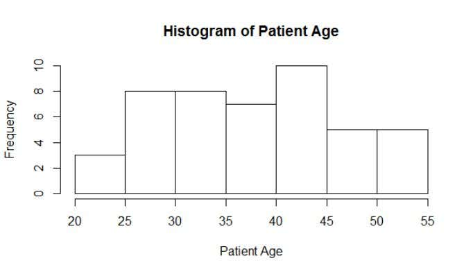 Problem 6.15 Patient Satisfaction: A hospital admin. wants to study the relationship between patient statisfaction(Y) and