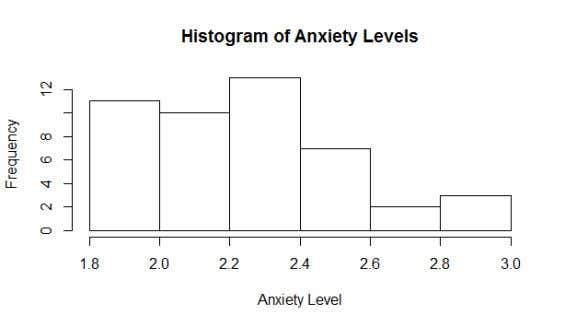 This is a histogram of the severity of illness (X2). In this histogram we can definitely