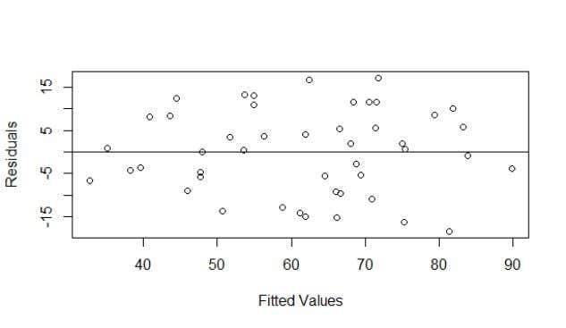 Plots of Residuals against each predictor variable
