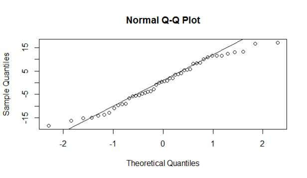 Normal Probability Plot Comments : For each of the plots that have the residuals vs. a
