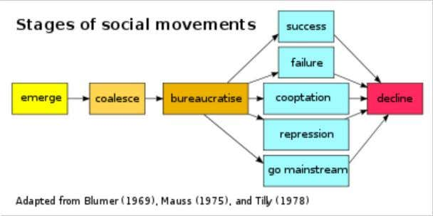 Stages of social movements. [ 7 ]