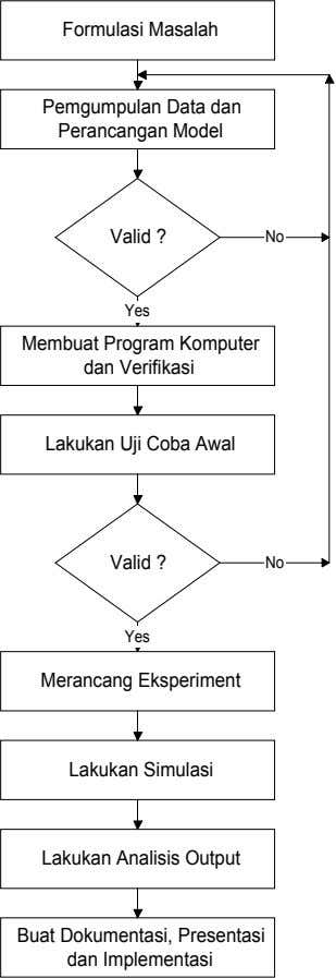 Formulasi Masalah Pemgumpulan Data dan Perancangan Model Valid ? No Yes Membuat Program Komputer dan