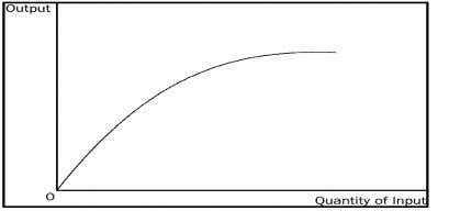 at a decreasing rate as the quantity of inputs increases. 4. How would a production function