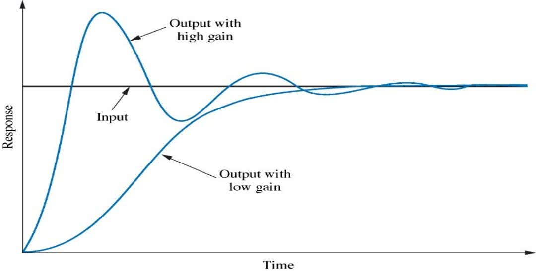 Response of a position control system showing effect of high and low fig_01_10 controller gain on