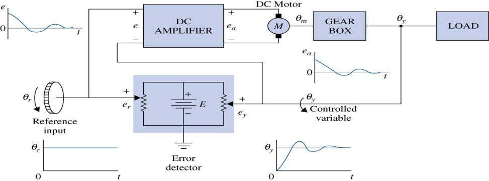 Typical DC closed loop control system fig_01_12 Typical AC closed loop control system fig_01_12