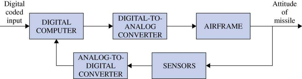 Sample data control system fig_01_14 Digital autopilot system for guided missile fig_01_14