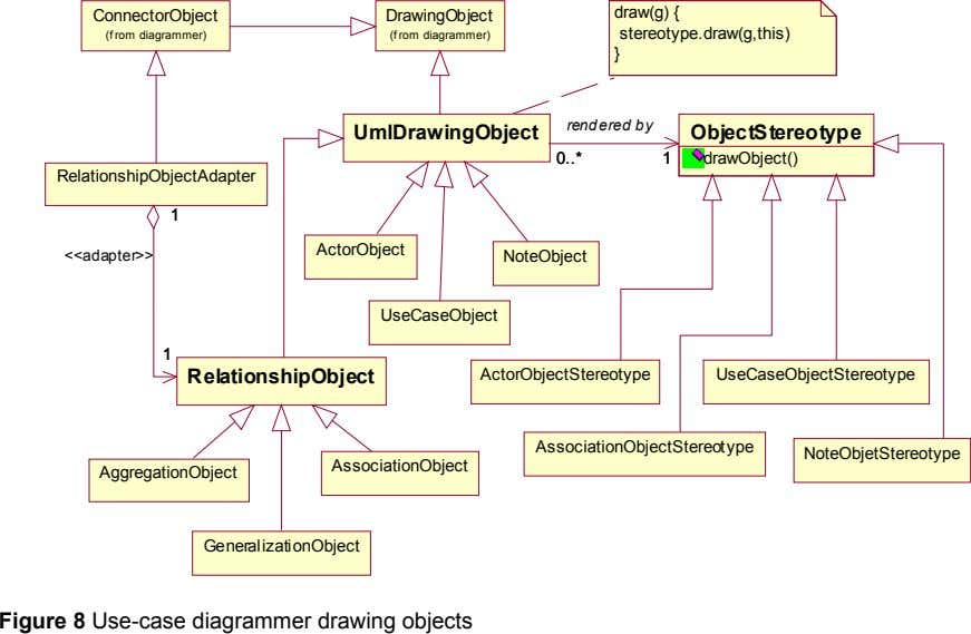 ConnectorObject DrawingObject draw(g) { stereotype.draw(g,this) (f rom diagrammer) (f rom diagrammer) } rendered by