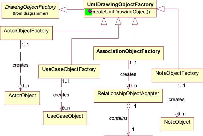 UmlDrawingObjectFactory DrawingObjectFactory createUmlDrawingObject() (from diagrammer) ActorObjectFactory 1 1