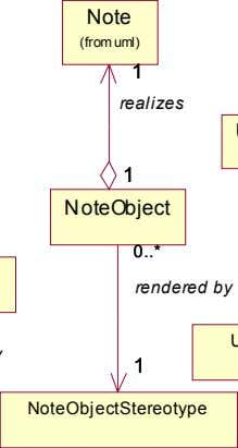 Note (from uml) 1 1 realizes 1 1 NoteObject 0 0 * * rendered by