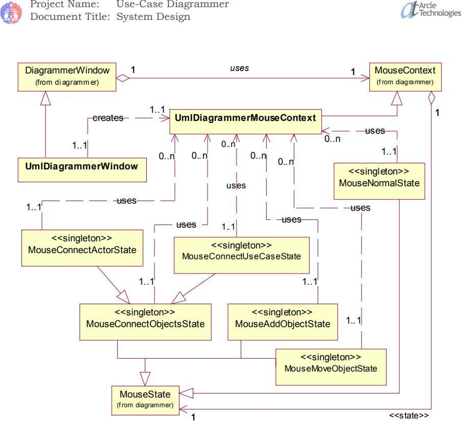 Project Name: Use-Case Diagrammer Document Title: System Design 1 1 uses DiagrammerWindow 1 1 MouseContext