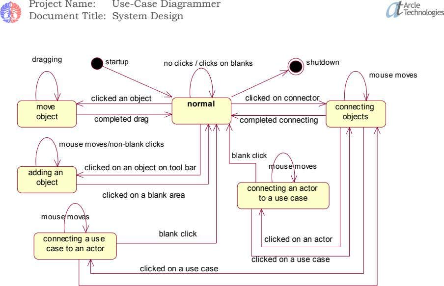 Project Name: Use-Case Diagrammer Document Title: System Design dragging startup no clicks / clicks on