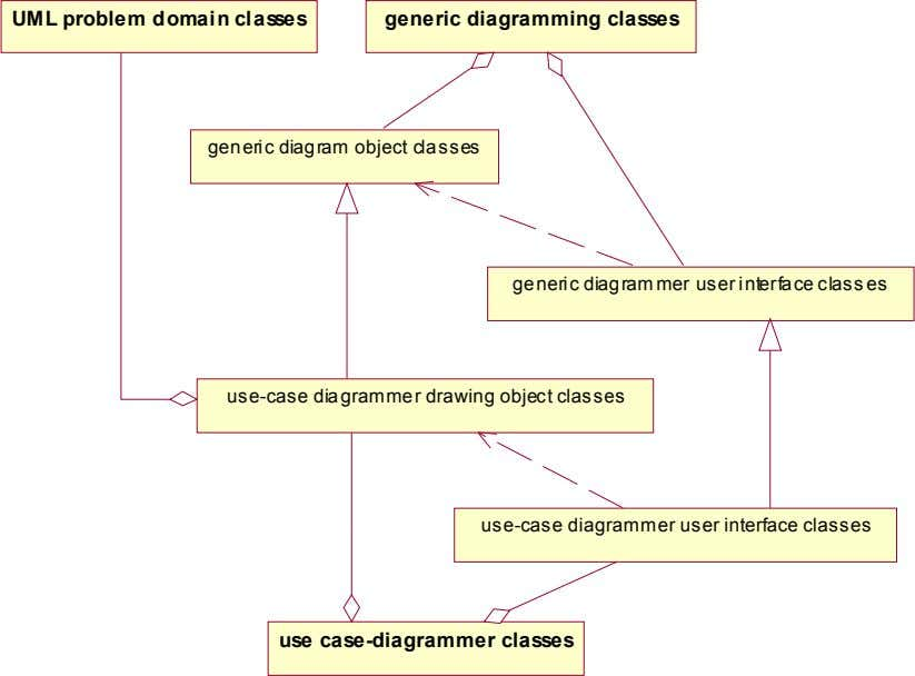 UML problem domain classes generic diagramming classes generic diagram object classes generic diagram mer user