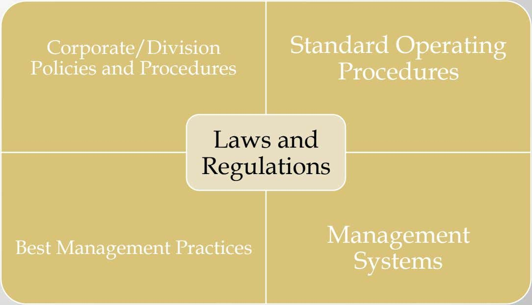 Corporate/Division Policies and Procedures Standard Operating Procedures Laws and Regulations Management Best