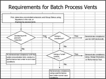 Requirements for Batch Process Vents First, determine uncontrolled emissions and Group Status using: Equations in