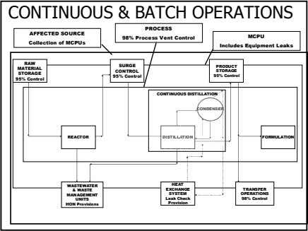CONTINUOUS & BATCH OPERATIONS AFFECTED SOURCE Collection of MCPUs PROCESS 98% Process Vent Control MCPU
