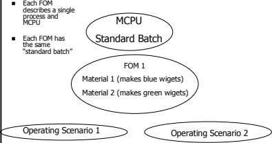 "Each FOM describes a single process and MCPU MCPU Each FOM has the same ""standard"