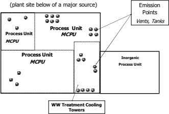 (plant site below of a major source) Emission Points Vents, Tanks Process Unit Process Unit