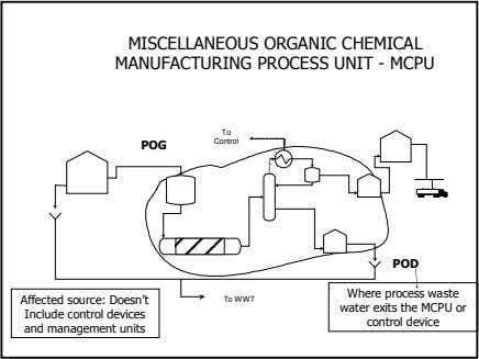 MISCELLANEOUS ORGANIC CHEMICAL MANUFACTURING PROCESS UNIT - MCPU To Control POG POD Affected source: Doesn't