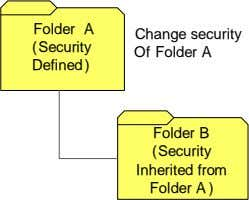 Folder A (Security Change security Of Folder A Defined ) Folder B (Security Inherited from