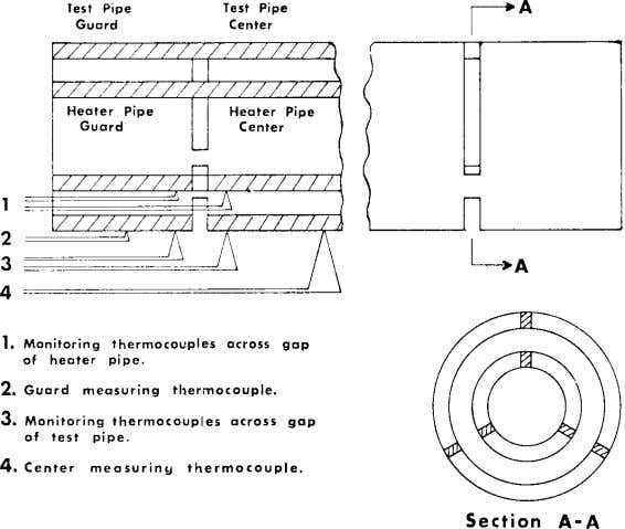 a short section of pipe with its own separately controlled heater (see 5.3 and Fig. FIG.