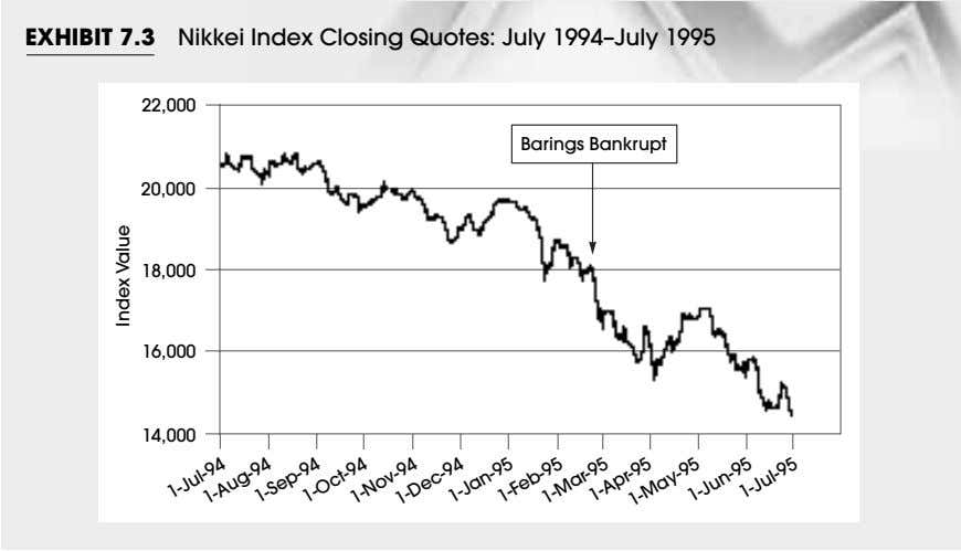 EXHIBIT 7.3 Nikkei Index Closing Quotes: July 1994–July 1995 22,000 Barings Bankrupt 20,000 18,000 16,000