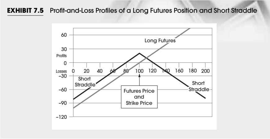 EXHIBIT 7.5 Profit-and-Loss Profiles of a Long Futures Position and Short Straddle 60 Long Futures