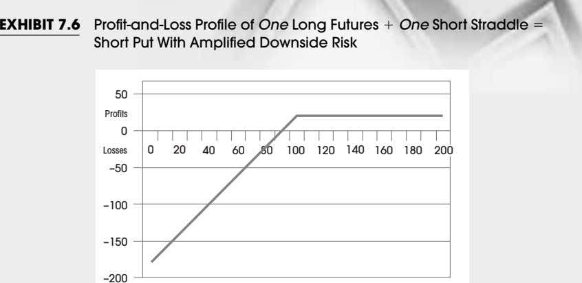 EXHIBIT 7.6 Profit-and-Loss Profile of One Long Futures One Short Straddle Short Put With Amplified