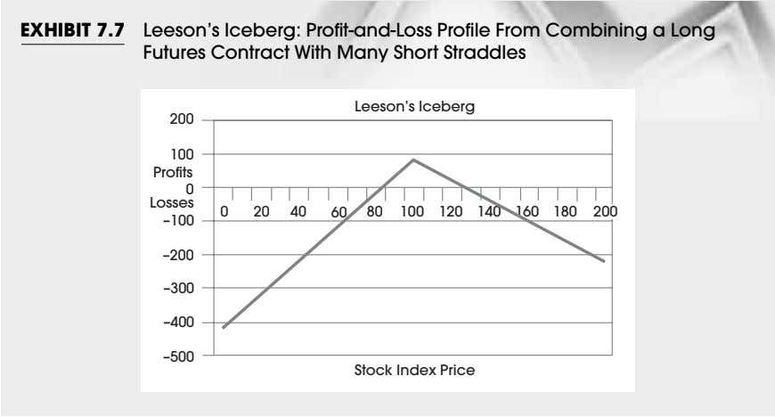 EXHIBIT 7.7 Leeson's Iceberg: Profit-and-Loss Profile From Combining a Long Futures Contract With Many Short